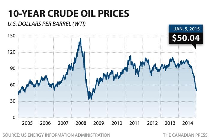 cruide-oil-chart-davidsbeenhere