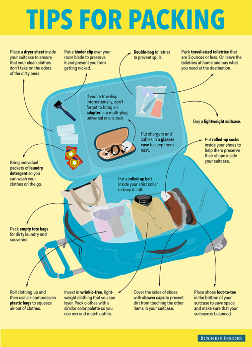 tips-for-packing-guide-chart-davidsbeenhere